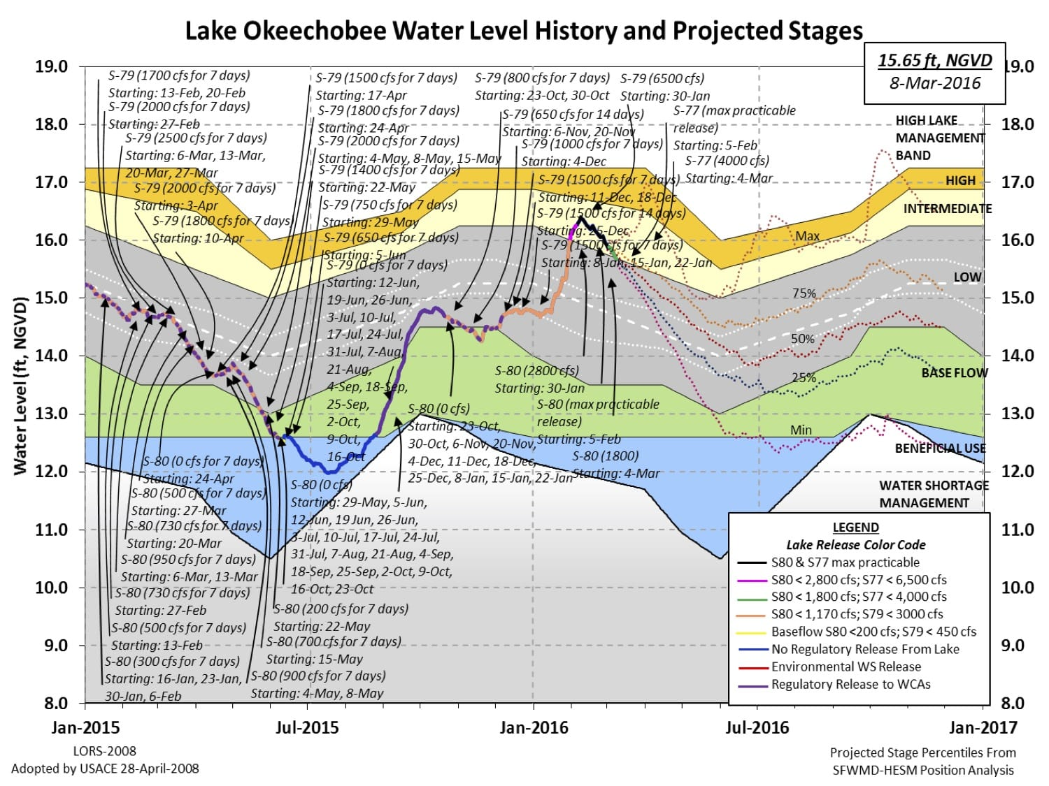 Lake Okeechobee Water Level History And Projected Stages, 3-8-16. Source: South Florida Water Management District.